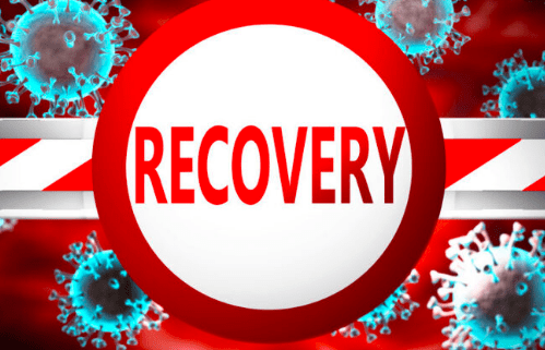 Covid-19: Highest recoveries reported in a day by India