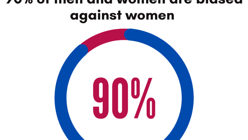 90% of people are biased against women
